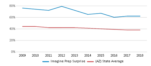 This chart display the percentage of White students in Imagine Prep Surprise and the percentage of White public school students in Arizona by year, with the latest 2017-18 school year data.