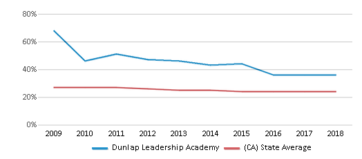 This chart display the percentage of White students in Dunlap Leadership Academy and the percentage of White public school students in California by year, with the latest 2017-18 school year data.
