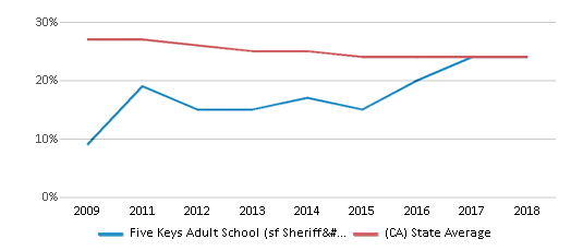 This chart display the percentage of White students in Five Keys Adult School (sf Sheriff's) and the percentage of White public school students in California by year, with the latest 2017-18 school year data.