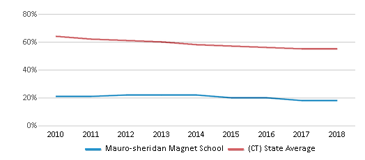 This chart display the percentage of White students in Mauro-sheridan Magnet School and the percentage of White public school students in Connecticut by year, with the latest 2017-18 school year data.
