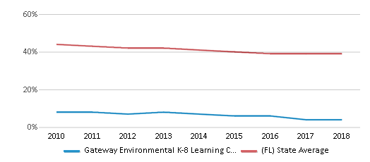 This chart display the percentage of White students in Gateway Environmental K-8 Learning Center and the percentage of White public school students in Florida by year, with the latest 2017-18 school year data.