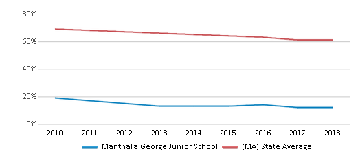 This chart display the percentage of White students in Manthala George Junior School and the percentage of White public school students in Massachusetts by year, with the latest 2017-18 school year data.