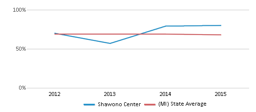 This chart display the percentage of White students in Shawono Center and the percentage of White public school students in Michigan by year, with the latest 2014-15 school year data.