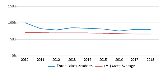 This chart display the percentage of White students in Three Lakes Academy and the percentage of White public school students in Michigan by year, with the latest 2017-18 school year data.