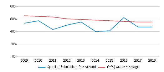 This chart display the percentage of White students in Special Education Pre-school and the percentage of White public school students in Washington by year, with the latest 2017-18 school year data.