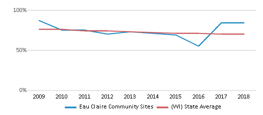 This chart display the percentage of White students in Eau Claire Community Sites and the percentage of White public school students in Wisconsin by year, with the latest 2017-18 school year data.