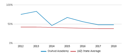 This chart display the percentage of White students in Cruhsd Academy and the percentage of White public school students in Arizona by year, with the latest 2017-18 school year data.