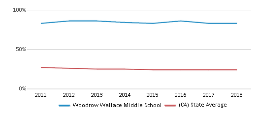This chart display the percentage of White students in Woodrow Wallace Middle School and the percentage of White public school students in California by year, with the latest 2017-18 school year data.