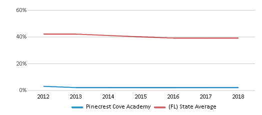 This chart display the percentage of White students in Pinecrest Cove Academy and the percentage of White public school students in Florida by year, with the latest 2017-18 school year data.