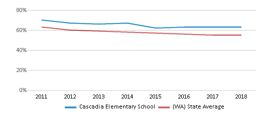 This chart display the percentage of White students in Cascadia Elementary School and the percentage of White public school students in Washington by year, with the latest 2017-18 school year data.