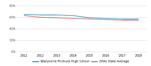 This chart display the percentage of White students in Marysville Pilchuck High School and the percentage of White public school students in Washington by year, with the latest 2017-18 school year data.