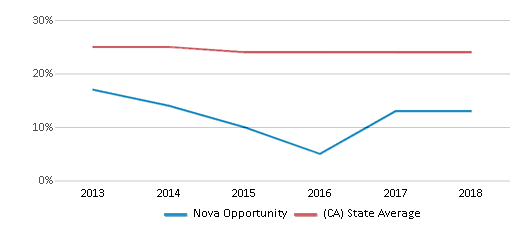 This chart display the percentage of White students in Nova Opportunity and the percentage of White public school students in California by year, with the latest 2017-18 school year data.