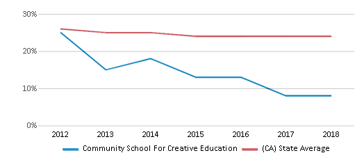 This chart display the percentage of White students in Community School For Creative Education and the percentage of White public school students in California by year, with the latest 2017-18 school year data.