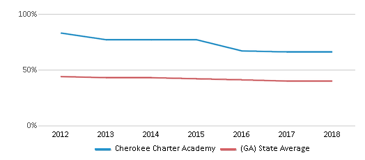 This chart display the percentage of White students in Cherokee Charter Academy and the percentage of White public school students in Georgia by year, with the latest 2017-18 school year data.