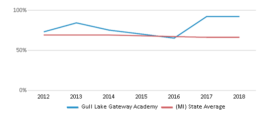 This chart display the percentage of White students in Gull Lake Gateway Academy and the percentage of White public school students in Michigan by year, with the latest 2017-18 school year data.