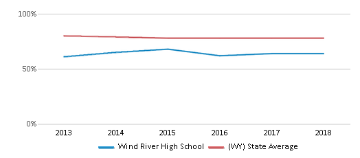 This chart display the percentage of White students in Wind River High School and the percentage of White public school students in Wyoming by year, with the latest 2017-18 school year data.
