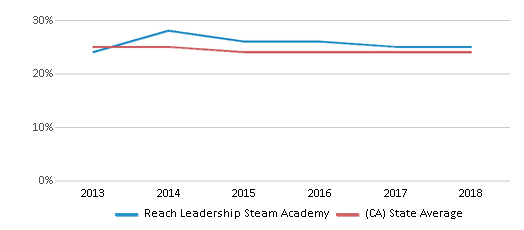 This chart display the percentage of White students in Reach Leadership Steam Academy and the percentage of White public school students in California by year, with the latest 2017-18 school year data.