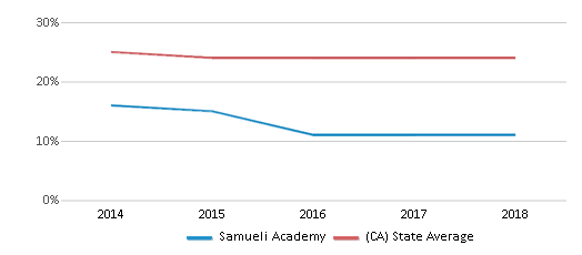 This chart display the percentage of White students in Samueli Academy and the percentage of White public school students in California by year, with the latest 2017-18 school year data.