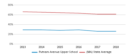 This chart display the percentage of White students in Putnam Avenue Upper School and the percentage of White public school students in Massachusetts by year, with the latest 2017-18 school year data.