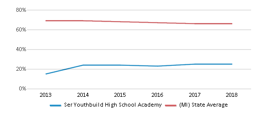 This chart display the percentage of White students in Ser Youthbuild High School Academy and the percentage of White public school students in Michigan by year, with the latest 2017-18 school year data.