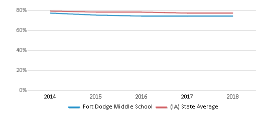 This chart display the percentage of White students in Fort Dodge Middle School and the percentage of White public school students in Iowa by year, with the latest 2017-18 school year data.