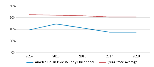 This chart display the percentage of White students in Amelio Della Chiesa Early Childhood Center and the percentage of White public school students in Massachusetts by year, with the latest 2017-18 school year data.