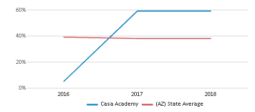 This chart display the percentage of White students in Casa Academy and the percentage of White public school students in Arizona by year, with the latest 2017-18 school year data.