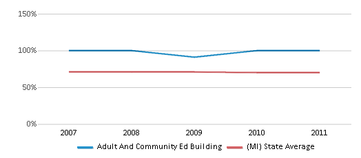 This chart display the percentage of White students in Adult And Community Ed Building and the percentage of White public school students in Michigan by year, with the latest 2010-11 school year data.