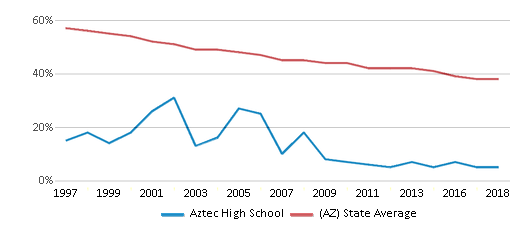This chart display the percentage of White students in Aztec High School and the percentage of White public school students in Arizona by year, with the latest 2017-18 school year data.