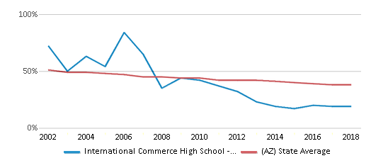 This chart display the percentage of White students in International Commerce High School - Tempe and the percentage of White public school students in Arizona by year, with the latest 2017-18 school year data.