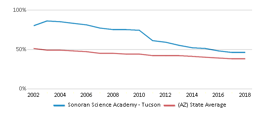This chart display the percentage of White students in Sonoran Science Academy - Tucson and the percentage of White public school students in Arizona by year, with the latest 2017-18 school year data.