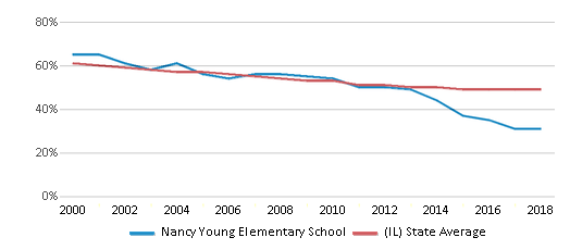 This chart display the percentage of White students in Nancy Young Elementary School and the percentage of White public school students in Illinois by year, with the latest 2017-18 school year data.
