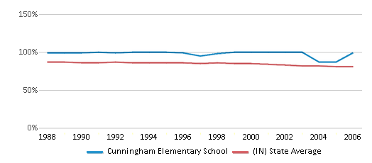 This chart display the percentage of White students in Cunningham Elementary School and the percentage of White public school students in Indiana by year, with the latest 2005-06 school year data.