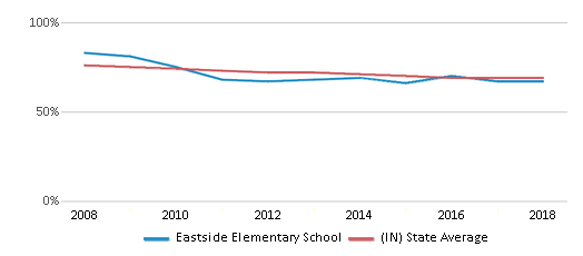 This chart display the percentage of White students in Eastside Elementary School and the percentage of White public school students in Indiana by year, with the latest 2017-18 school year data.