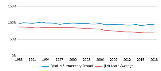 This chart display the percentage of White students in Marlin Elementary School and the percentage of White public school students in Indiana by year, with the latest 2017-18 school year data.