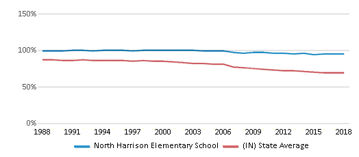 This chart display the percentage of White students in North Harrison Elementary School and the percentage of White public school students in Indiana by year, with the latest 2017-18 school year data.