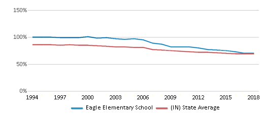 This chart display the percentage of White students in Eagle Elementary School and the percentage of White public school students in Indiana by year, with the latest 2017-18 school year data.