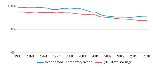 This chart display the percentage of White students in Woodbrook Elementary School and the percentage of White public school students in Indiana by year, with the latest 2017-18 school year data.