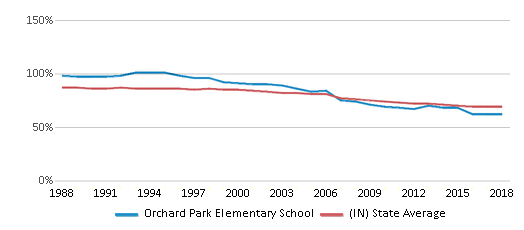 This chart display the percentage of White students in Orchard Park Elementary School and the percentage of White public school students in Indiana by year, with the latest 2017-18 school year data.