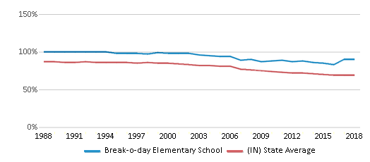 This chart display the percentage of White students in Break-o-day Elementary School and the percentage of White public school students in Indiana by year, with the latest 2017-18 school year data.