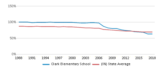 This chart display the percentage of White students in Clark Elementary School and the percentage of White public school students in Indiana by year, with the latest 2017-18 school year data.