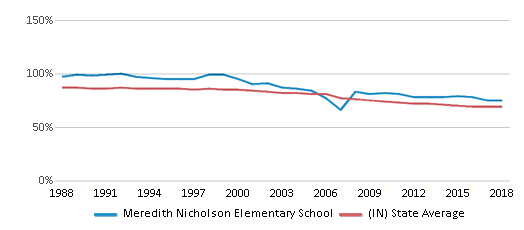 This chart display the percentage of White students in Meredith Nicholson Elementary School and the percentage of White public school students in Indiana by year, with the latest 2017-18 school year data.