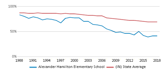 This chart display the percentage of White students in Alexander Hamilton Elementary School and the percentage of White public school students in Indiana by year, with the latest 2017-18 school year data.