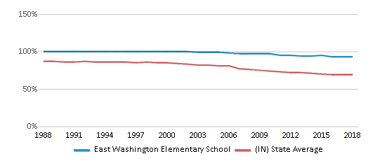 This chart display the percentage of White students in East Washington Elementary School and the percentage of White public school students in Indiana by year, with the latest 2017-18 school year data.