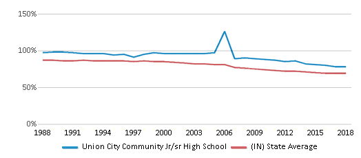 This chart display the percentage of White students in Union City Community Jr/sr High School and the percentage of White public school students in Indiana by year, with the latest 2017-18 school year data.