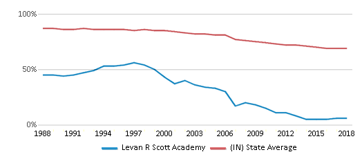 This chart display the percentage of White students in Levan R Scott Academy and the percentage of White public school students in Indiana by year, with the latest 2017-18 school year data.