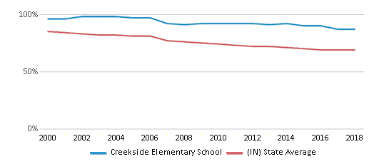 This chart display the percentage of White students in Creekside Elementary School and the percentage of White public school students in Indiana by year, with the latest 2017-18 school year data.