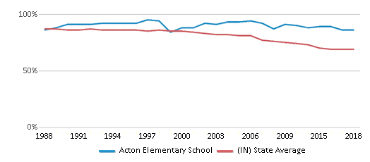 This chart display the percentage of White students in Acton Elementary School and the percentage of White public school students in Indiana by year, with the latest 2017-18 school year data.