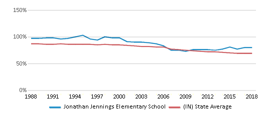 This chart display the percentage of White students in Jonathan Jennings Elementary School and the percentage of White public school students in Indiana by year, with the latest 2017-18 school year data.