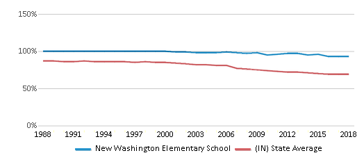 This chart display the percentage of White students in New Washington Elementary School and the percentage of White public school students in Indiana by year, with the latest 2017-18 school year data.